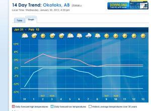 Okotoks weather feb 9